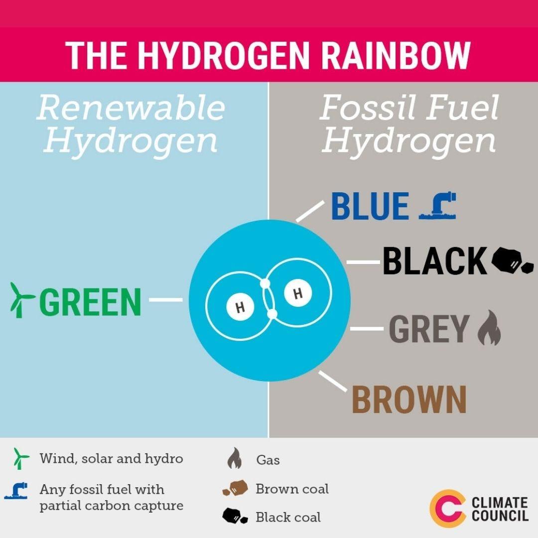 Climate Council Hydrogen Rainbow