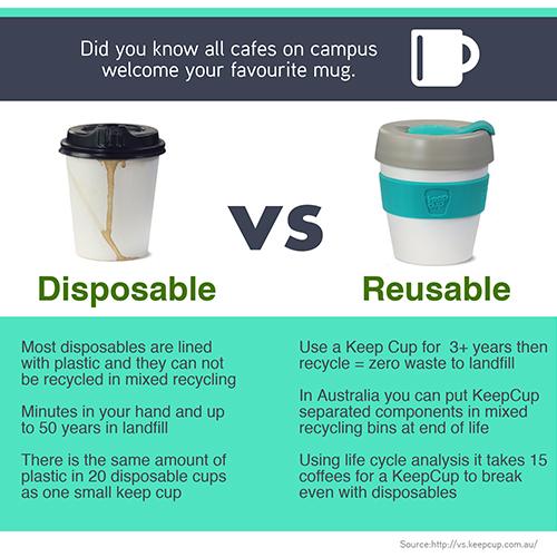 Monash University— Ditch Disposables
