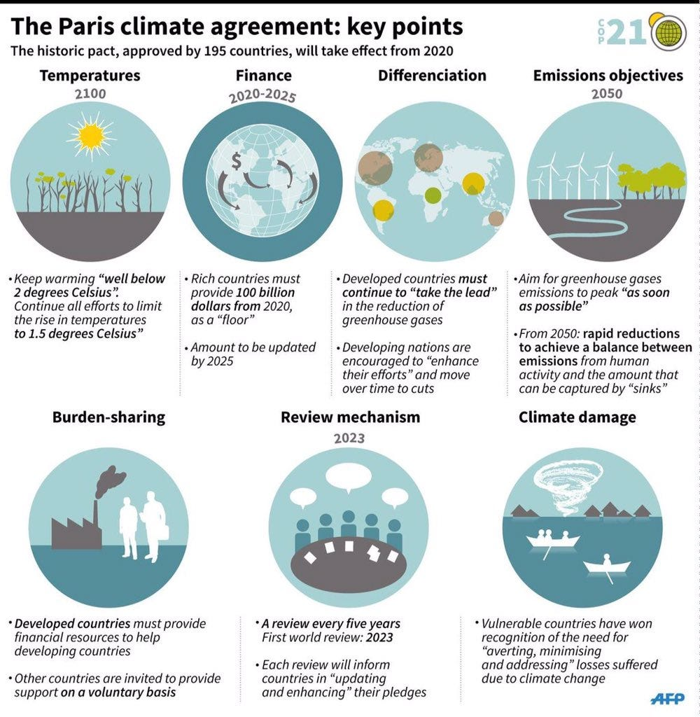 Is The Paris Agreement legally-binding?