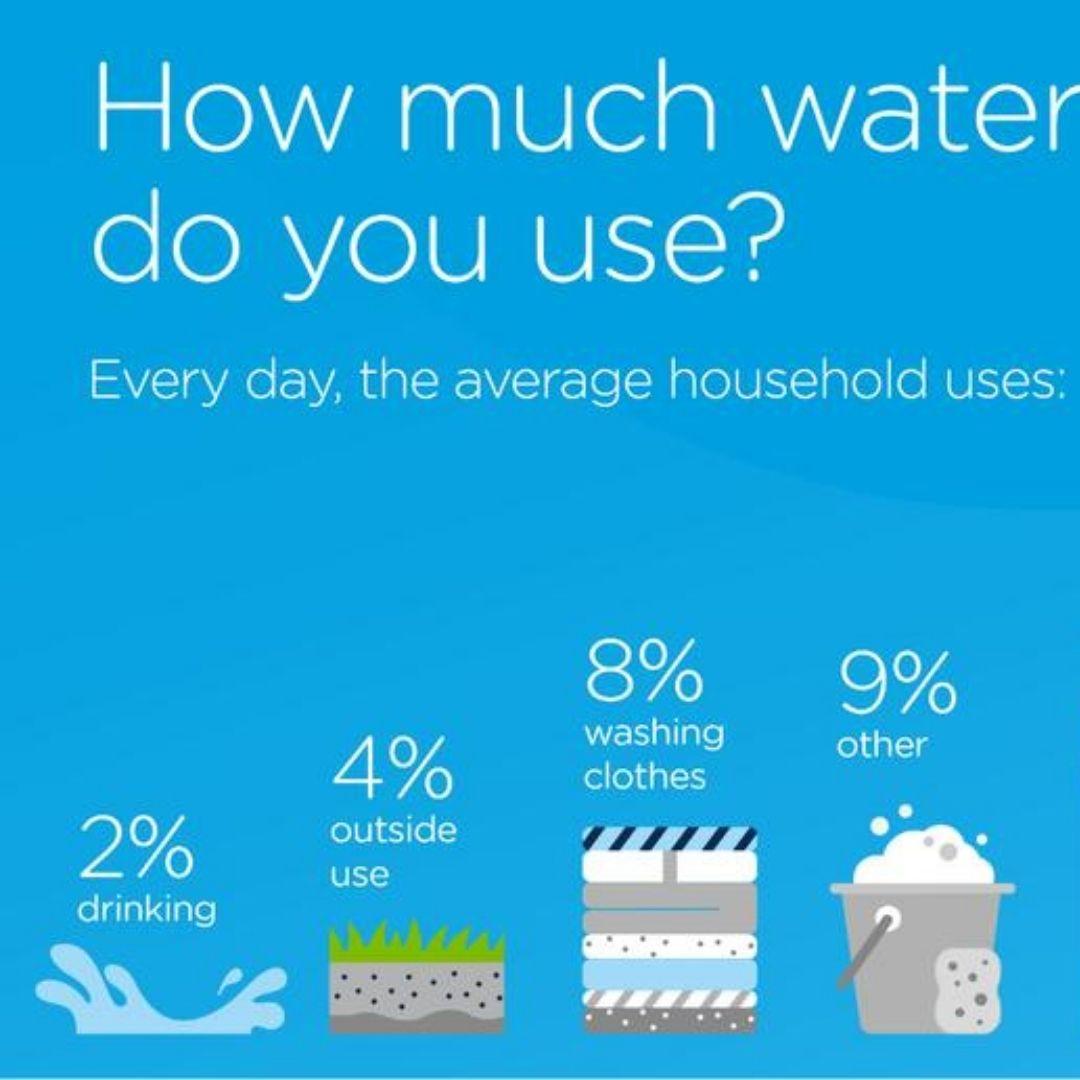 Average Water Used in Australia Households
