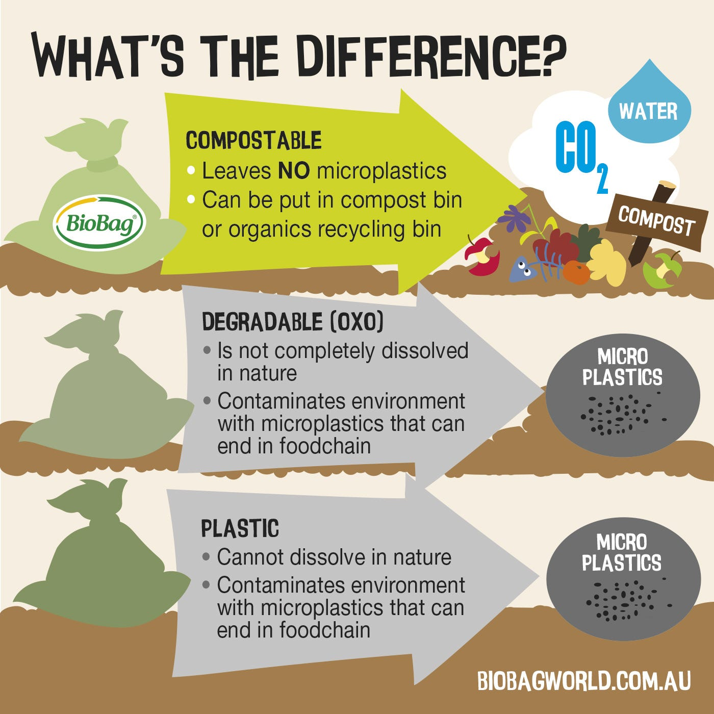 What's The Difference Between Biodegradable And Compostable?