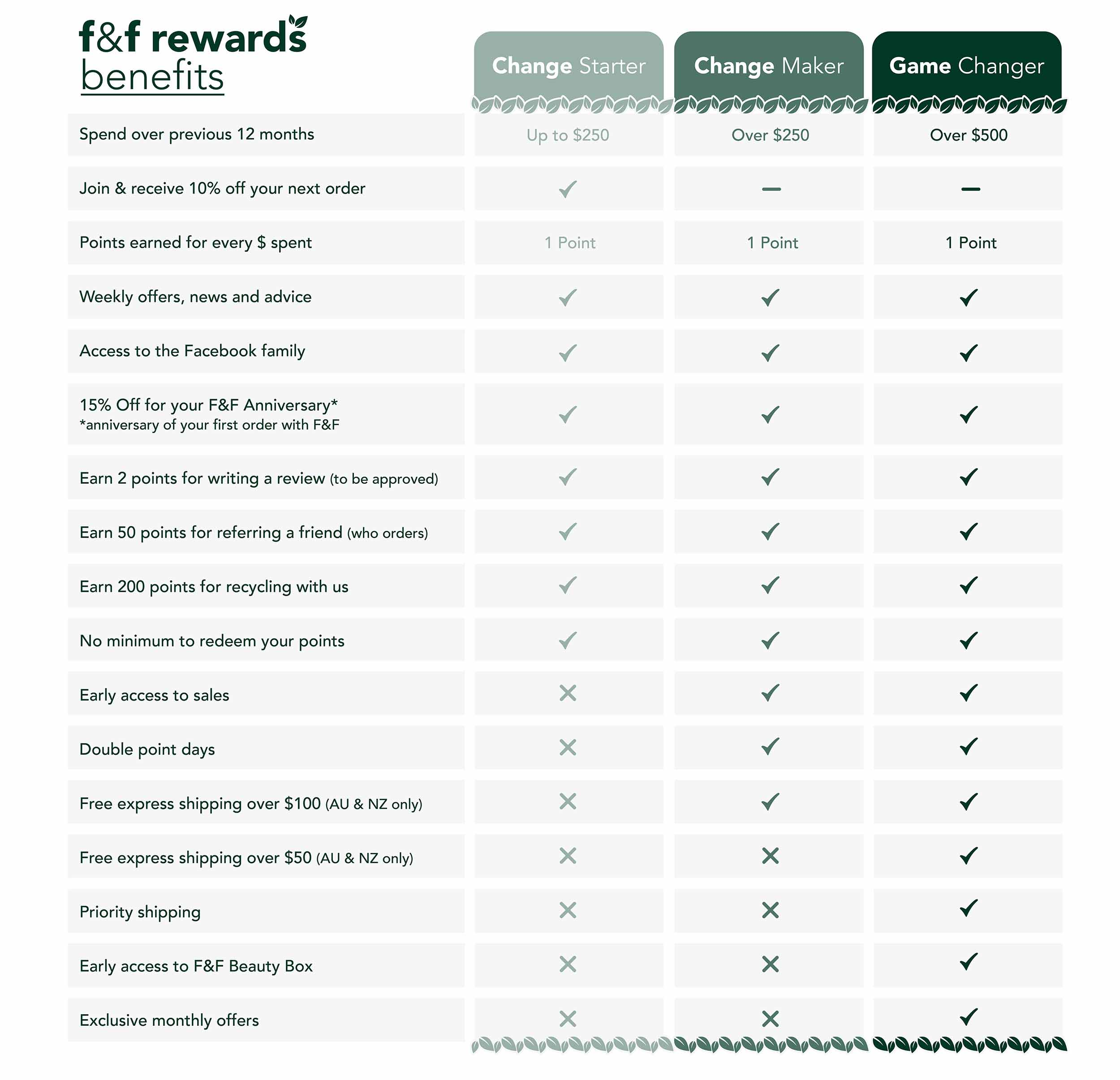 Earn Points with the F&F Rewards Club